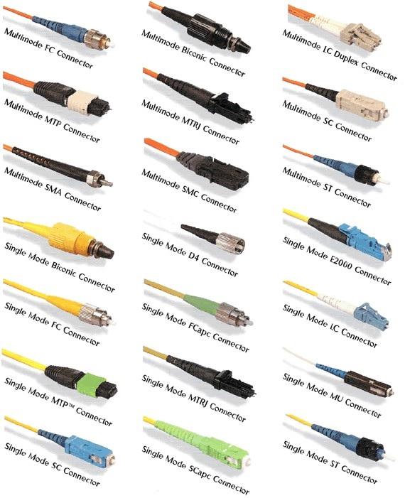 Elmec | Useful Tools | Fibre Optic Connector Types